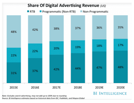 share of digital advertising revenue