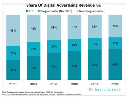 share of digital advertising revenue