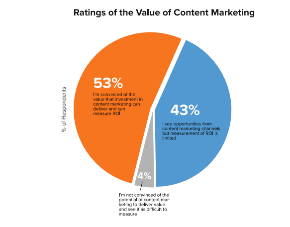 value of content marketing
