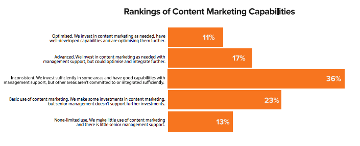content marketing capabilities