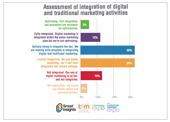 assessment of integration of digital