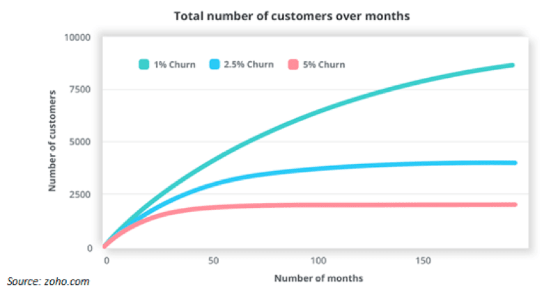 17 unbeatable ideas to reduce churn rate | Smart Insights