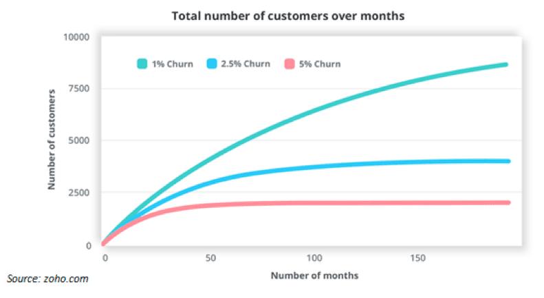 SaaS churn graph