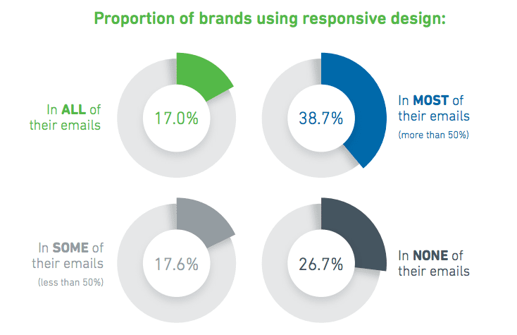 proportion of brands using responsive design emails