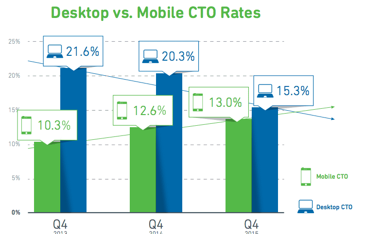 mobile vs desktop CTO rates