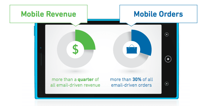 mobile email revenue