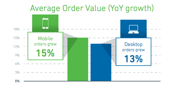 mobile email year on year growth