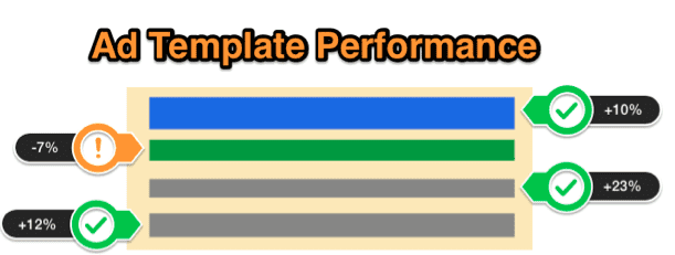 ad template performance