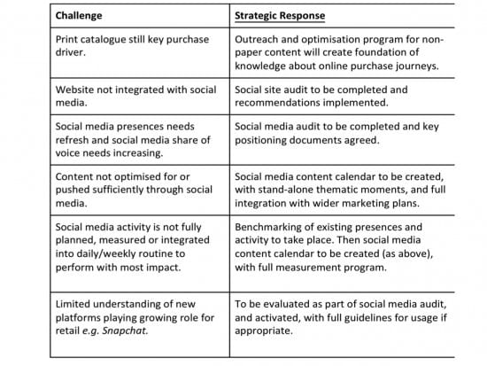 How To Create A Social Media Strategy  Plan  Smart Insights Social Media Strategy Challenges Table