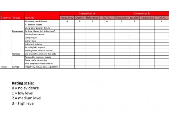 Competitor comparison scoring table for social media