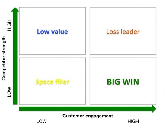 Social media competitor gap matrix