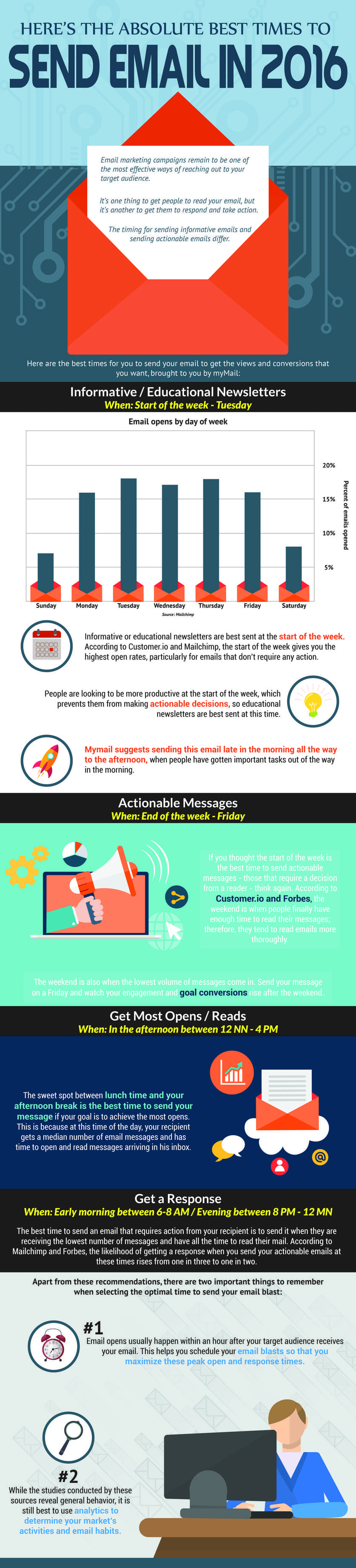 email infographic sending times