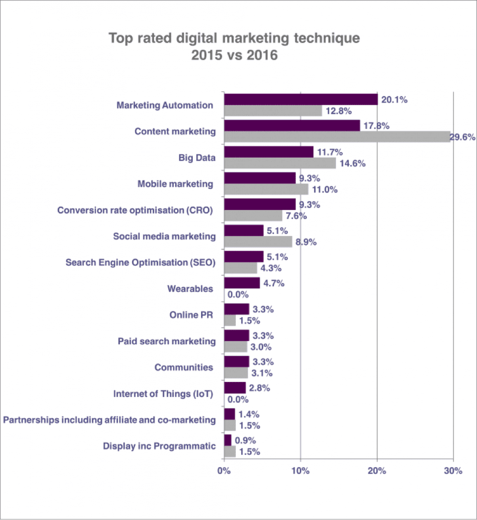 top rated digital marketing channels