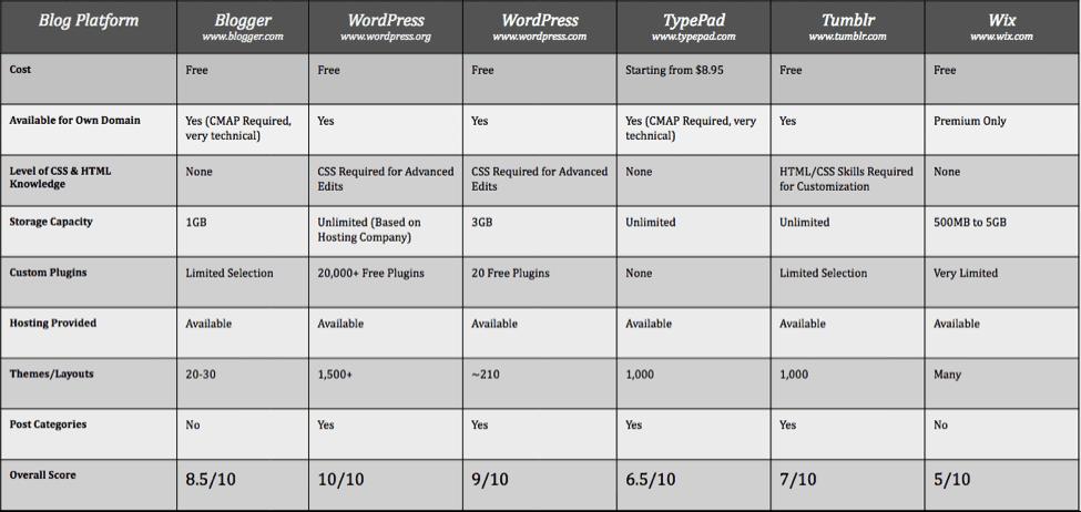 website optimisation chart