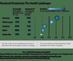 Facebook dominates social landscape
