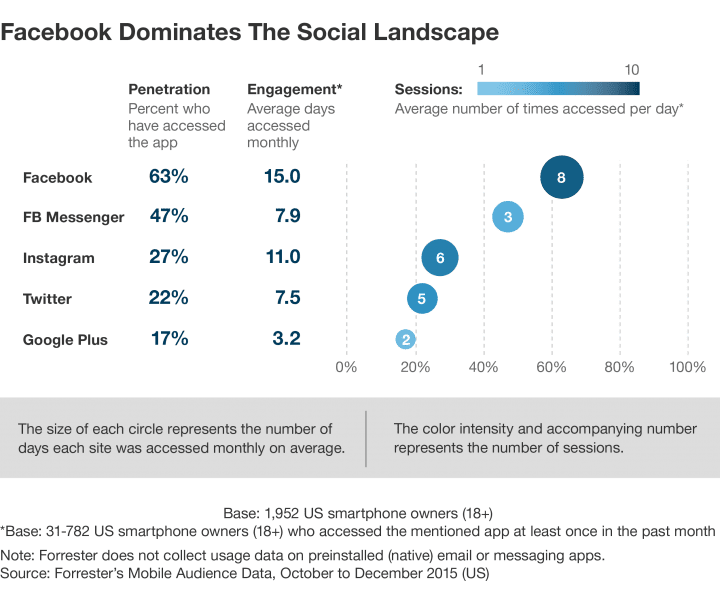 Facebook is the most popular social media platform