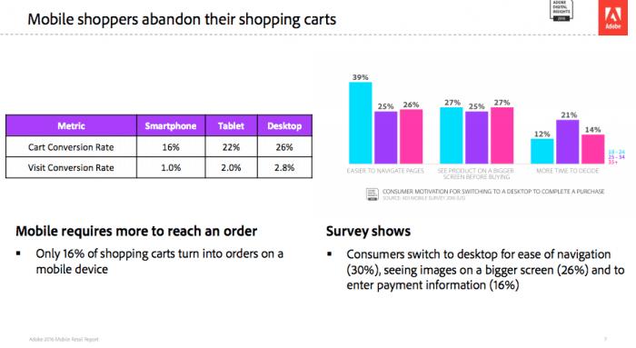 Smartphone vs Tablet vs Desktop conversion rates