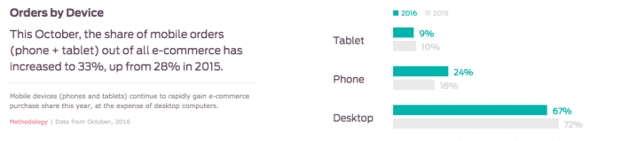 Retail orders via device
