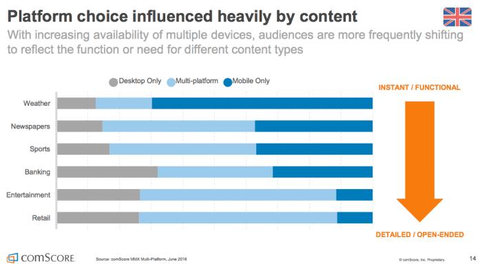 Multichannel Majority Desktop-vs-mobile use