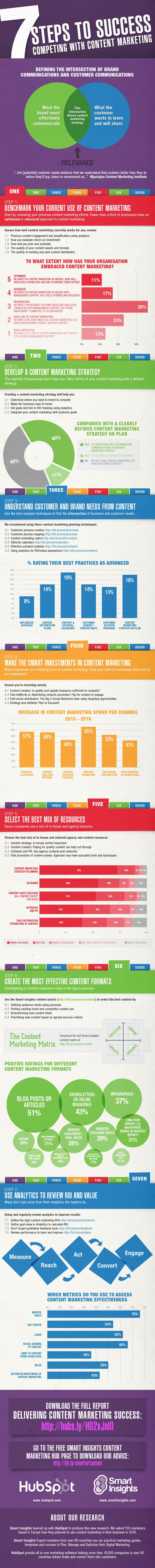 7 Steps to Success content marketing Infographic