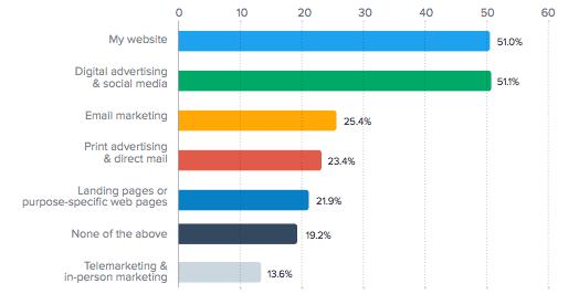 digital SME priorities
