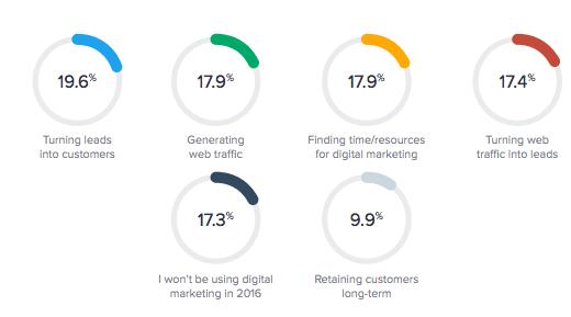 digital marketing challenges for SMEs