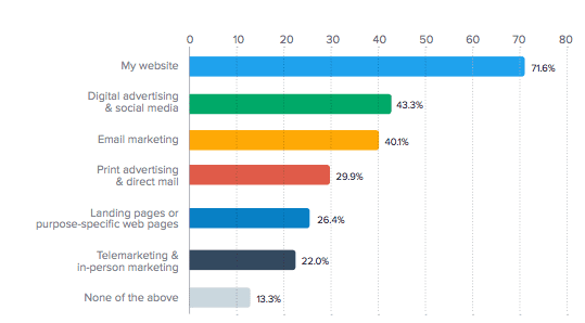 channels use for marketing by SMEs