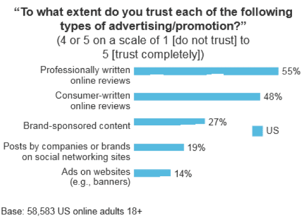 trust in advertising activities