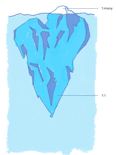 social meida iceberg