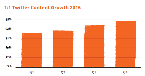 2015 twitter replies growth