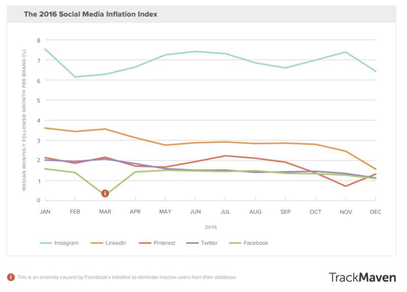 brands social media growth graph