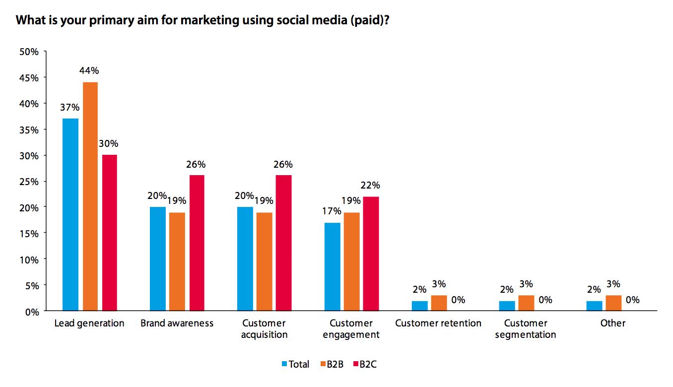 social media goals paid