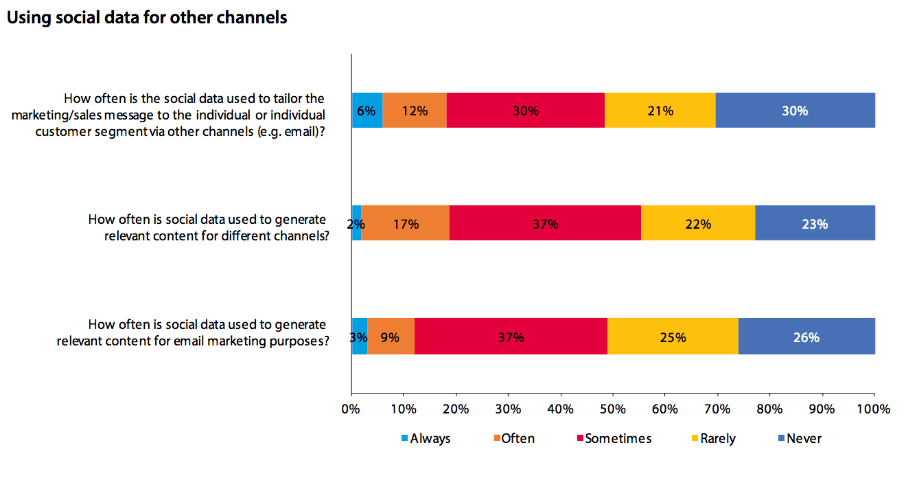 using social data on other channels