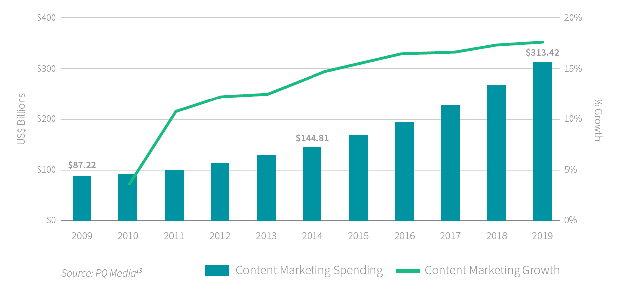 content marketing spending