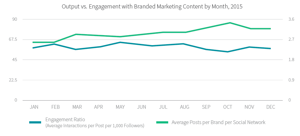 social media engagement rates