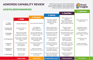 Google AdWords Capability Review