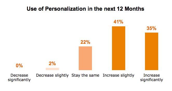 content personalisation intentions
