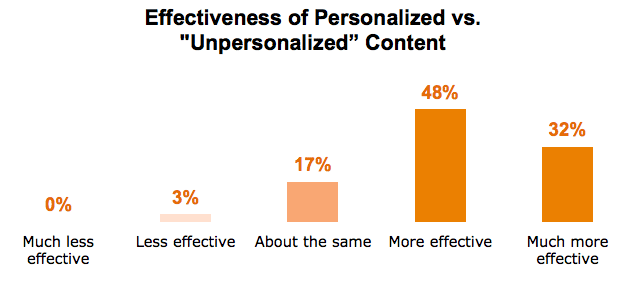 effectiveness of content personalisation