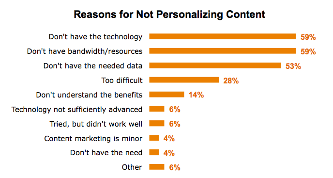 reasons for not personalising content