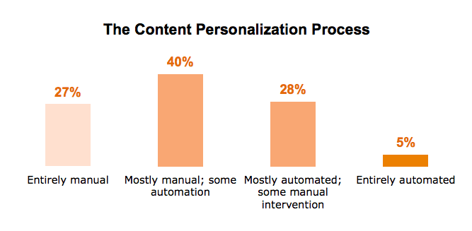 Content personalisation automation