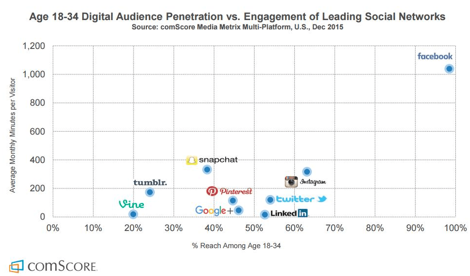 Social-Media-Engagement-Data