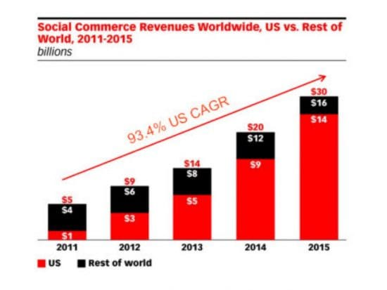 Social commerce revenue chart