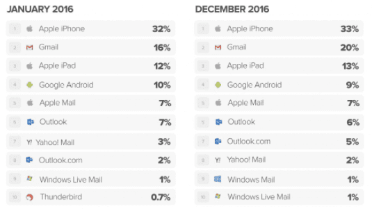 Compilation of email client market share