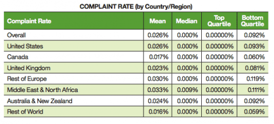 Email complaint rate by country or region