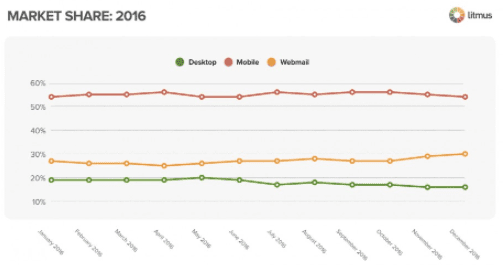 Market share 2016 - Desktop, Mobile and Webmail