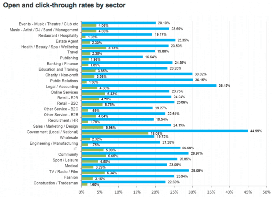 Open and click-through rate by sector