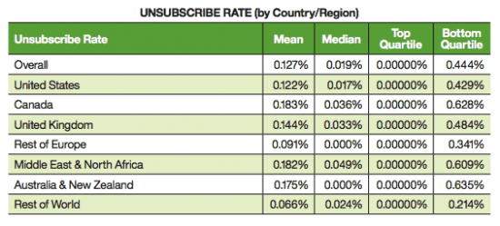 Unsubscribe rate for email campaigns by country or region