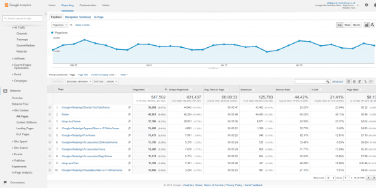 google analytics content report