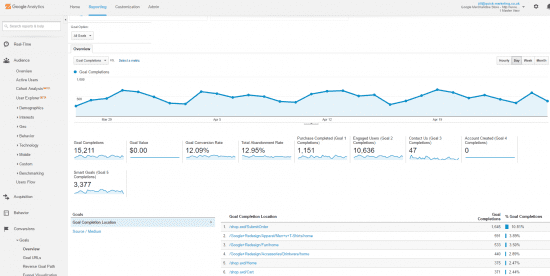 google analytics conversion report