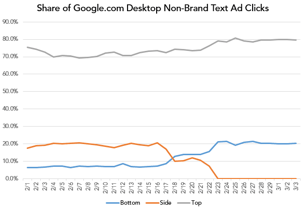merkle-google-desktop-non-brand-text-ad-share